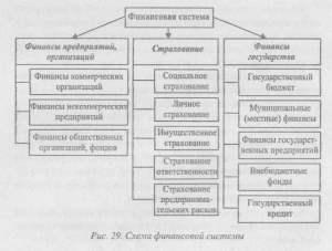 Финансы и финансовая система России