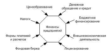 Финансы предприятий — часть общегосударственной финансовой системы
