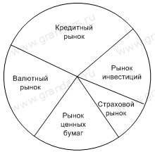 Экономическая сущность, классификация финансового рынка