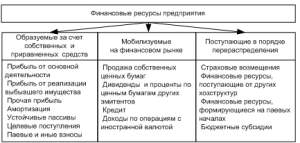 Финансовые ресурсы предприятия и их структура