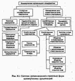 Принципы организации финансов коммерческих предприятий (организаций)