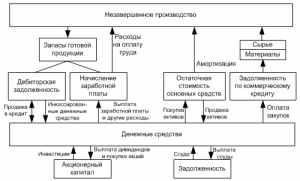 Принципы организации финансов предприятия.