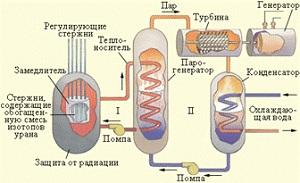 Опыты Резерфорда по рассеянию альфа-частиц. Ядерная модель атома.