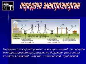 Электроснабжение территории