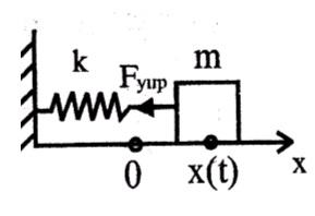 Дифференциальное уравнение гармонических колебаний