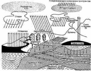 Общие сведения о гидросфере