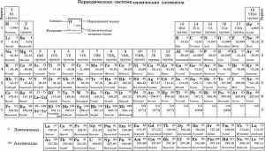 Свойства элементов находятся в периодической зависимости от порядкового номера