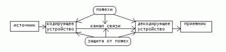 Информацонные процессы