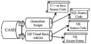 Обеспечение процесса анализа и проектирования ИС возможностями CASE-технологий