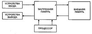Процессы хранения, обработки, передачи информации, методика их изучения