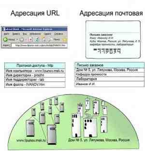 Система адресации URL