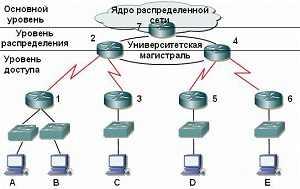 Трехуровневая модель глобальной сети