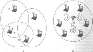 Проблемы и области применения беспроводных локальных сетей