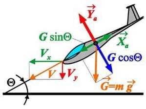 Реализация аэродинамического принципа полета