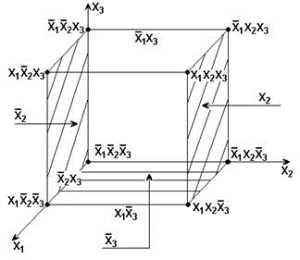 Метод минимизирующих карт Карно