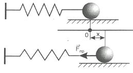 Дифференциальное уравнение свободных колебаний