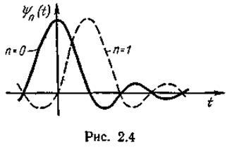 Воспроизводящая функция представляется аппроксимирующим полиномом