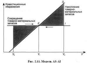Основные модели макроэкономического равновесия