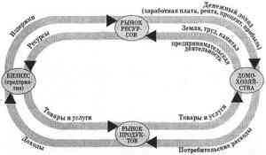 Модель экономического кругооборота
