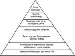 Экономические потребности общества, их сущность и структура