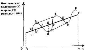 Экономические теории цикличности общественного воспроизводства