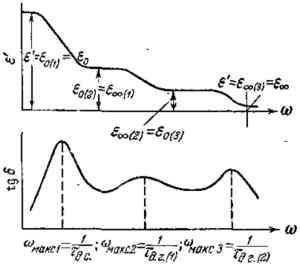 Электрические свойства полимеров.