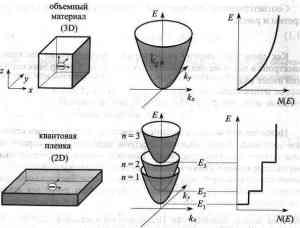 Физические и технологические основы наноэлектроники