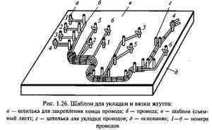 Изготовление и укладка жгутов