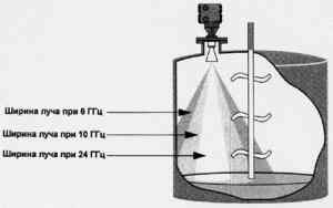 Радарные измерители уровня