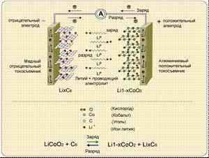 Важнейшие области применения лития и его соединений