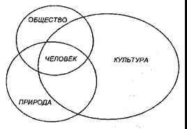 Основные формы бытия